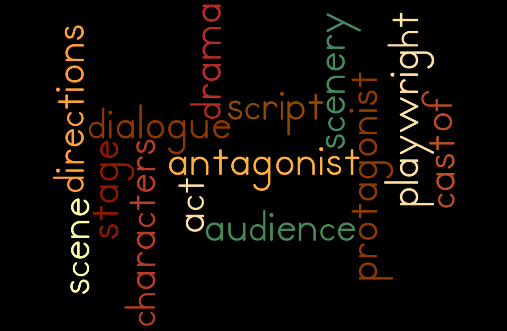 Created By Mrs. Lobue at www.wordle.net