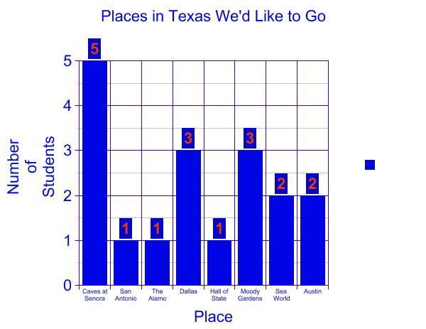 Smith-Texas Virtual Field Trip