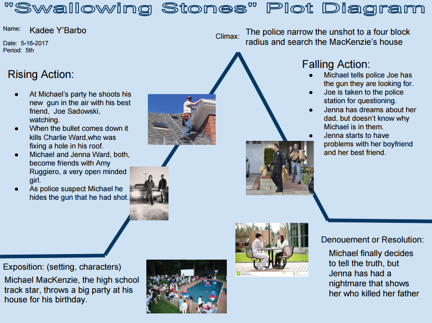 The Plot Diagram of Swallowing Stones