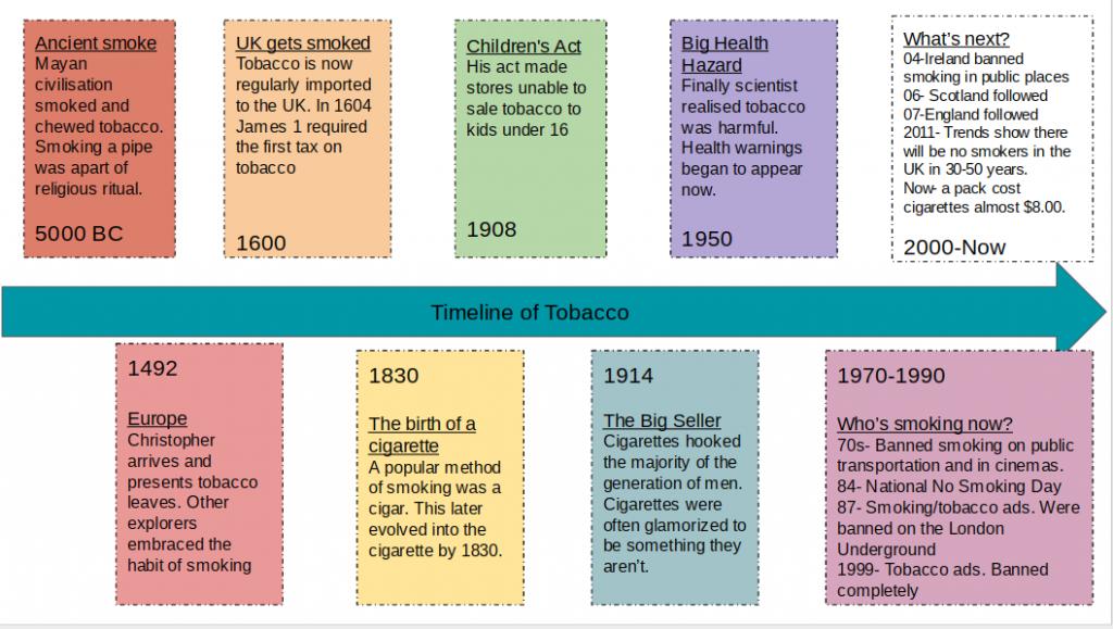 Tobacco Timeline