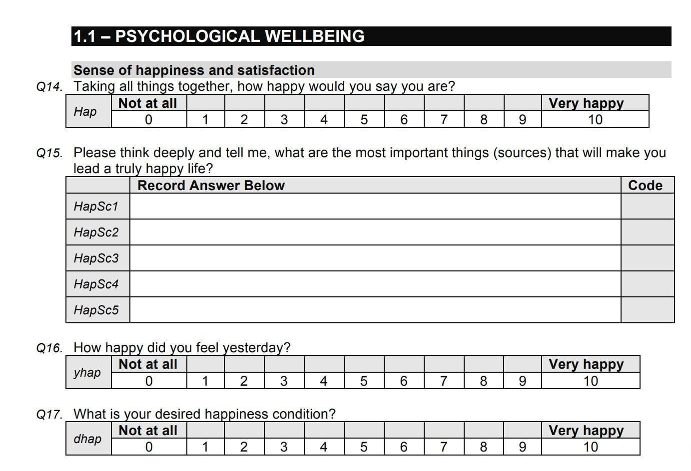 Image of psychological welbeing survey used by Bhutanese goverment to help gauge Gross National Happiness