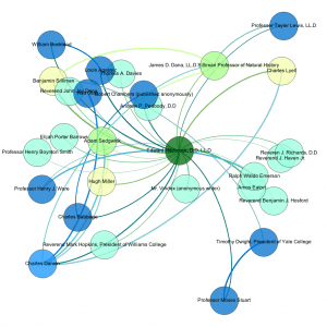 Edward Hitchcock Social Network Analysis (1)