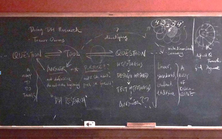 A blackboard describing the process of research