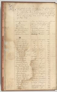 Charity Fund register listing donors who helped found Amherst College, c. 1821-1840
