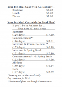 Screenshot of pre-meal costs with AC Dollars vs the meal plan (2014)
