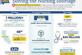Stellar UCI nursing program becomes a school