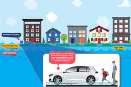 Over time, nuisance flooding can cost more than extreme, infrequent events