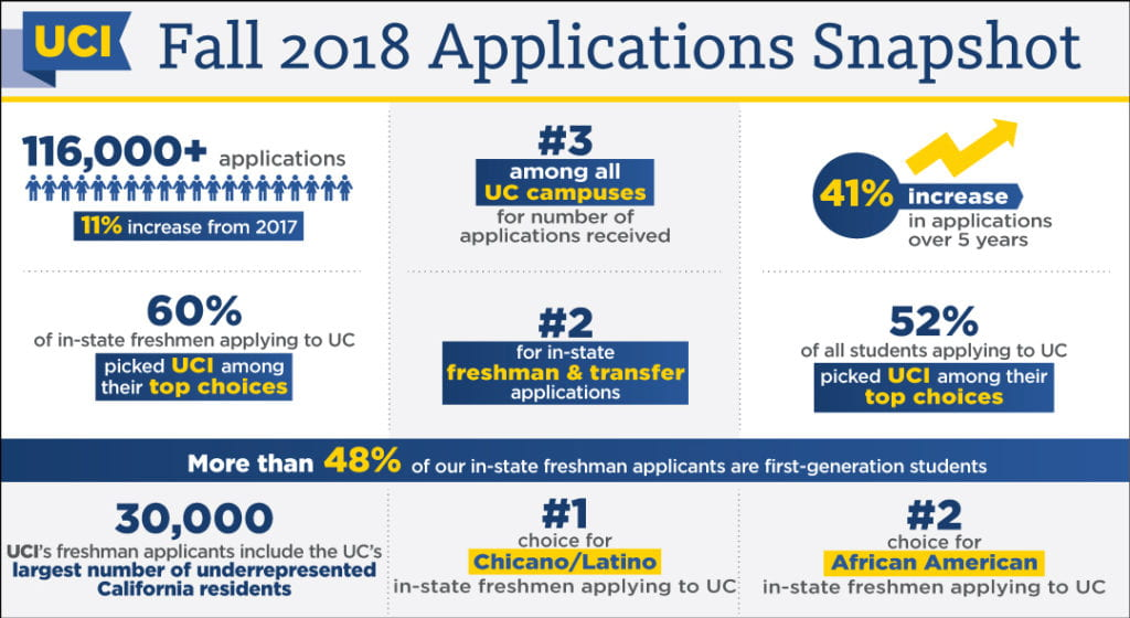 Sweet 116,000! UCI again breaks undergraduate applications record