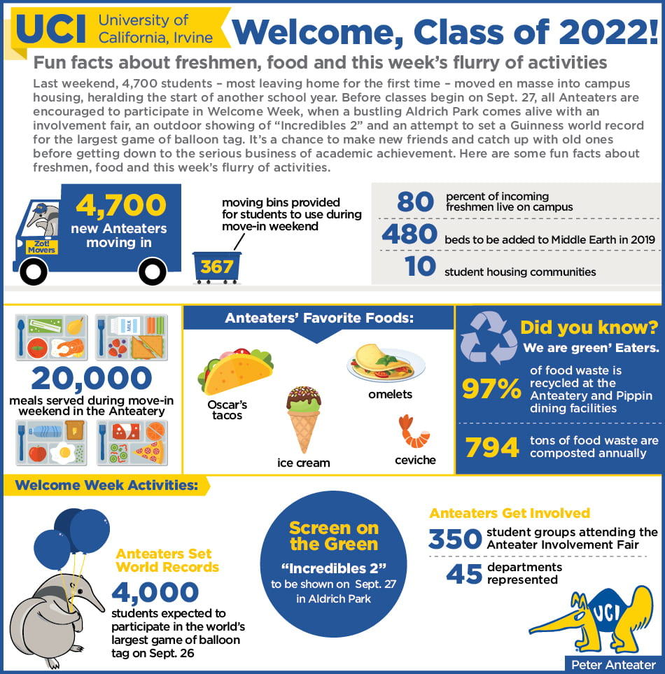 "Last weekend, 4,700 students – most leaving home for the first time – will move en masse into campus housing, heralding the start of another school year. Before classes begin on Sept. 27, all Anteaters are encouraged to participate in Welcome Week, when a bustling Aldrich Park comes alive with an involvement fair, an outdoor showing of ""Incredibles 2"" and an attempt to set a Guinness world record for the largest game of balloon tag. It's a chance to make new friends and catch up with old ones before getting down to the serious business of academic achievement. Here are some fun facts about freshmen, food and this week's flurry of activities. 4,700 new Anteaters moving in; 367 moving bins provided for students to use during move-in weekend; 80 percent of incoming freshmen live on campus; 480 beds to be added to Middle Earth in 2019; 10 student housing communities; 20,000 meals served during move-in weekend in the Anteatery; Anteaters' favorite foods: Oscar's tacos, ice cream, omelets, ceviche; Did you know? We're green 'Eaters; 97% of food waste is recycled at the Anteatery and Pippin dining facilities; 794 tons of food waste are composted annually; Welcome Week activities include Anteaters set world records: 4,000 students expected to participate in the world's largest game of balloon tag on Sept. 26; Screen on the Green"