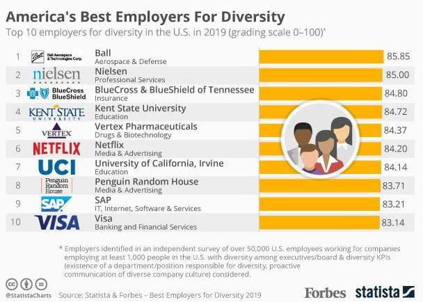 top 10 employers diversity infographic