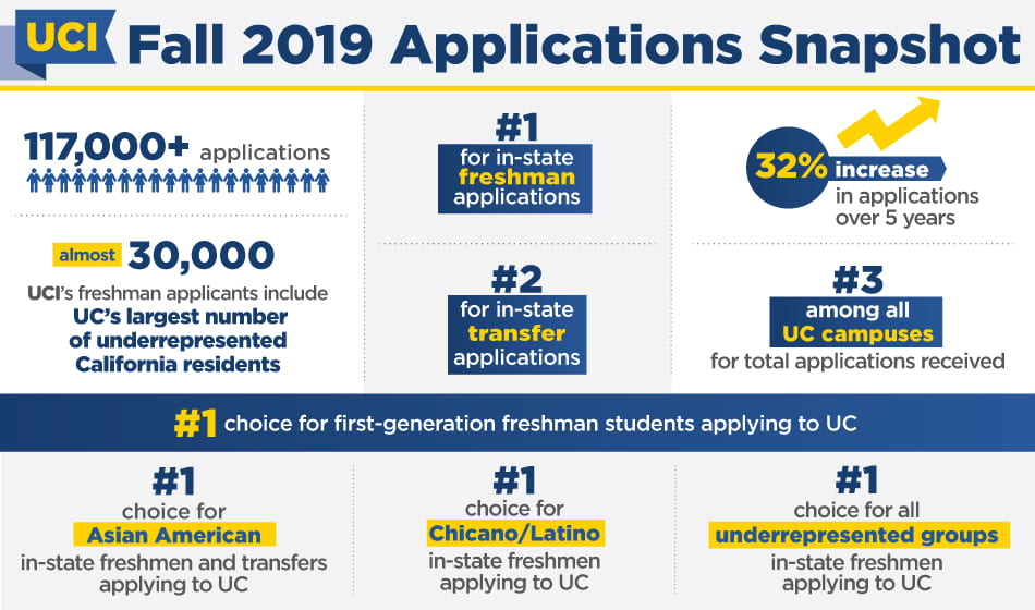 UCI is No  1 UC choice for California's college-bound high