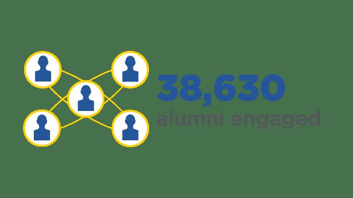 38,630 alumni engaged
