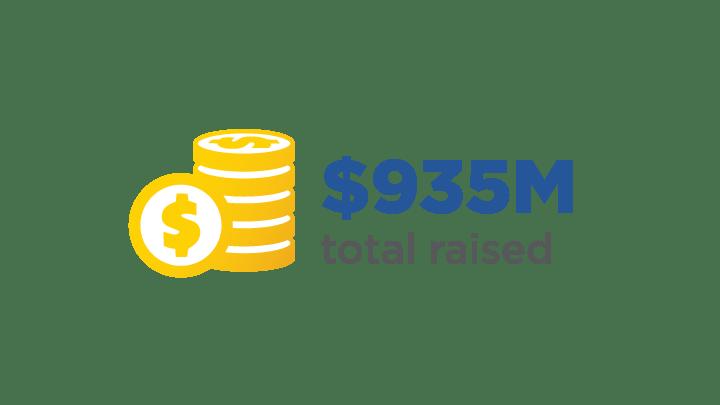 935 million raised