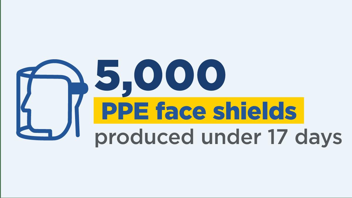 5,000 ppe face shields developed