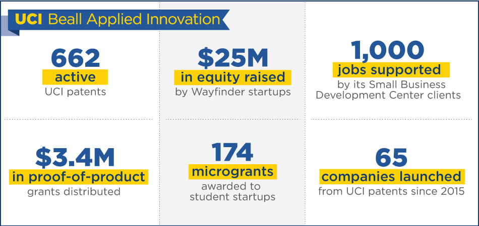 UCI Beall Applied Innovation Impact by the Numbers · 662 active UCI patents · $25 million in equity raised by Wayfinder startups · 65 companies launched from UCI patents since 2015 · 1,000 jobs supported by its Small Business Development Center clients · 174 microgrants awarded to student startups · $3.4 million in proof-of-product grants distributed