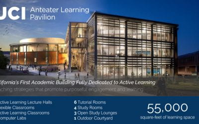 Research, Innovation, and Pedagogical Excellence: Exploring the Future of Higher Education