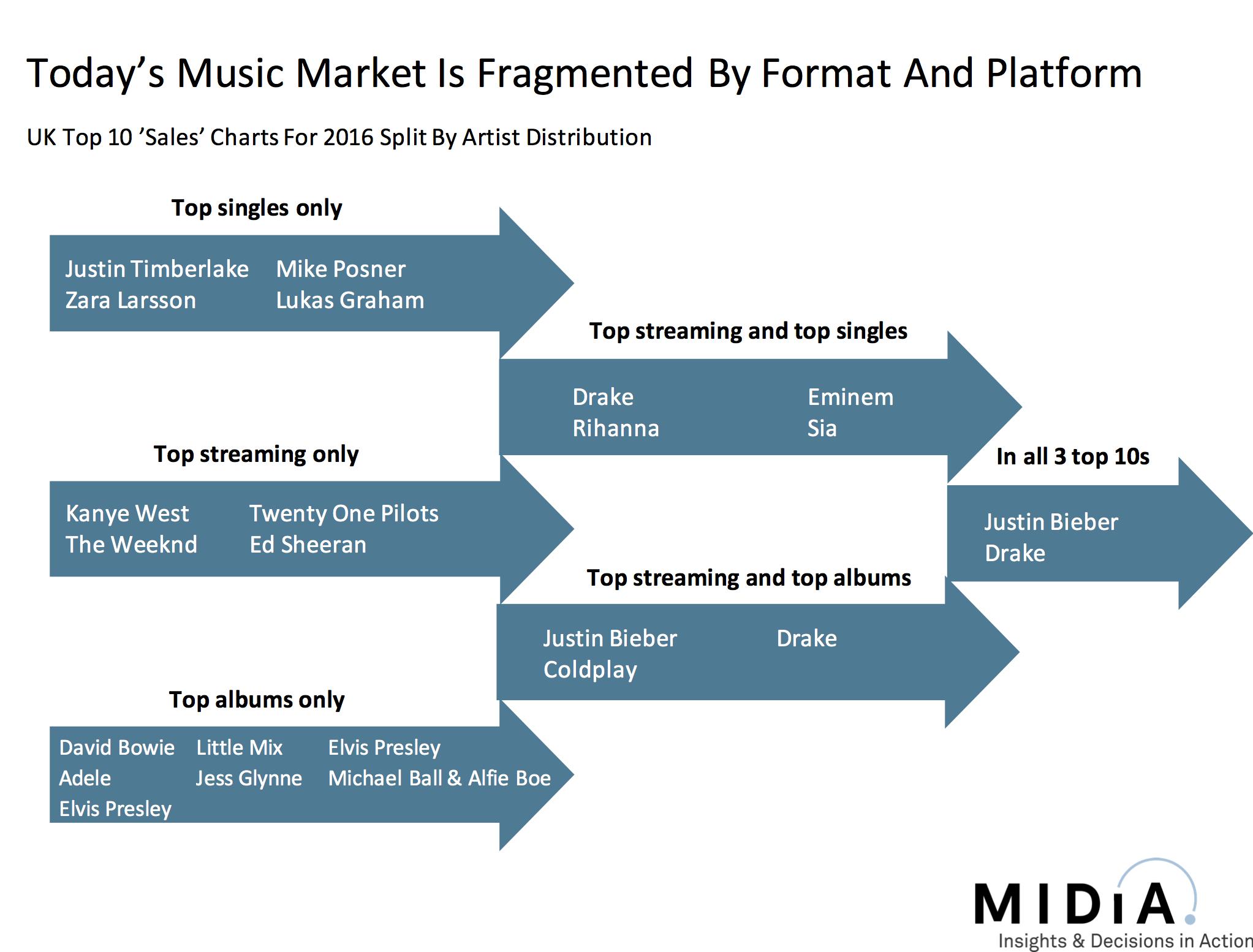 Music Market Fragmentation | Proximity