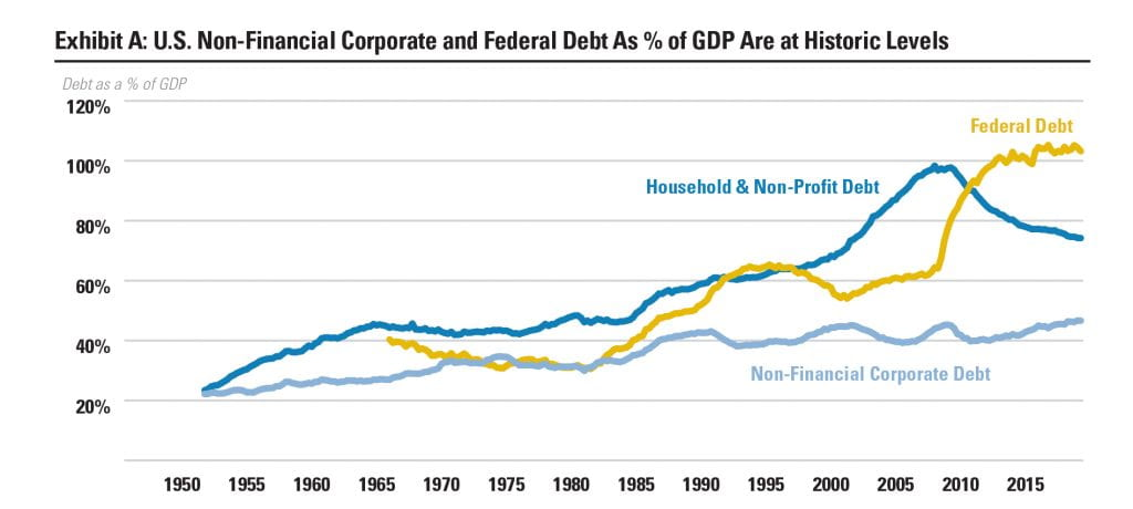 Exhibit A: U.S. Non-financial Corporate and Federal Debt AS % of GDP Are at Historic Levels