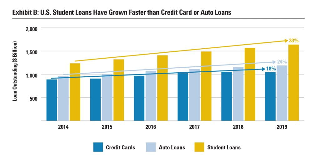 Exhibit B: U.S. Student Loans Have Grown Faster than Credit Card or Auto Loans