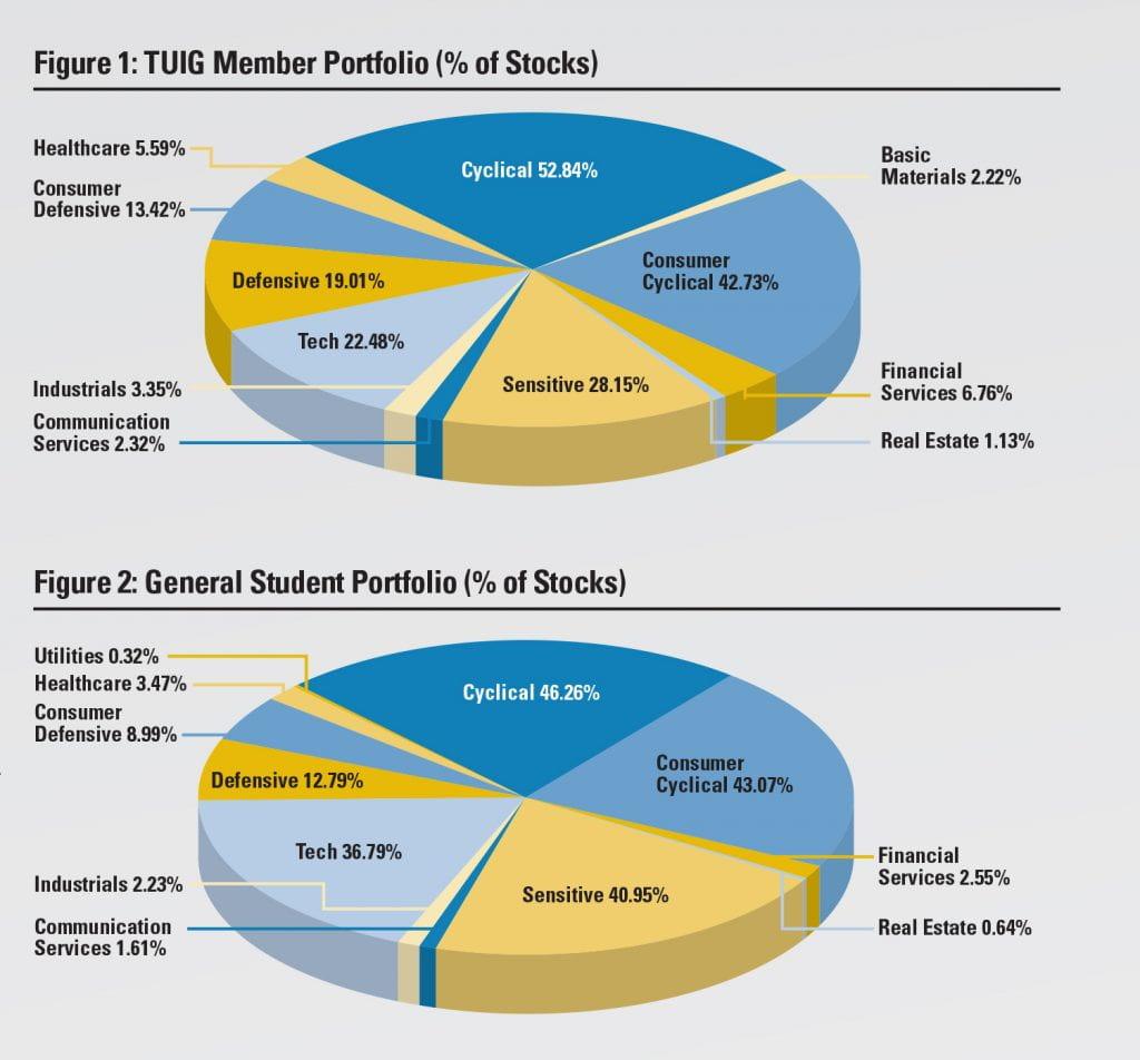 figure 1: TUIG member portfolio and figure 2: general student portfolio (charts)