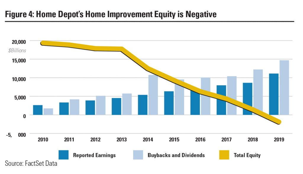home depot's home improvement equity is negative