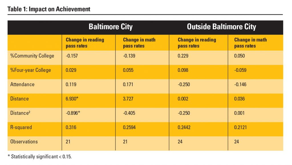 Table 1: Impact on Achievement in Baltimore city and outside Baltimore city