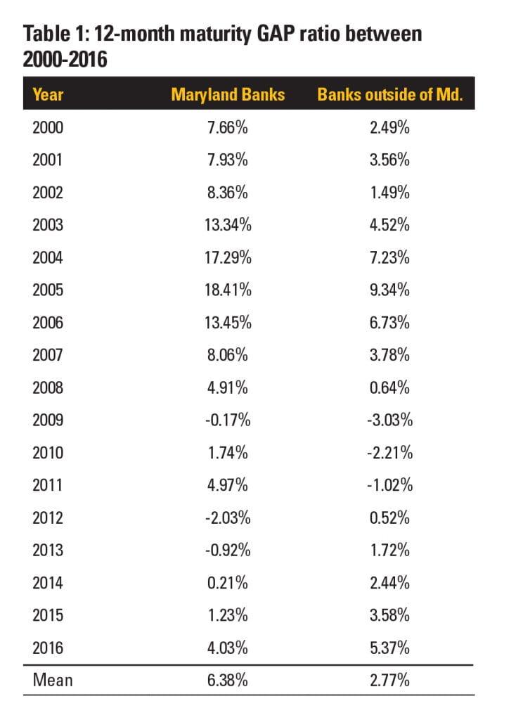 Table 1: 12-month maturity GAP ratio between 2000-2016