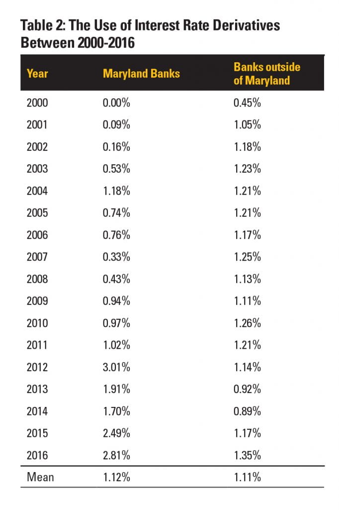 Table 2: The Use of Interest Rate Derivatives Between 2000-2016