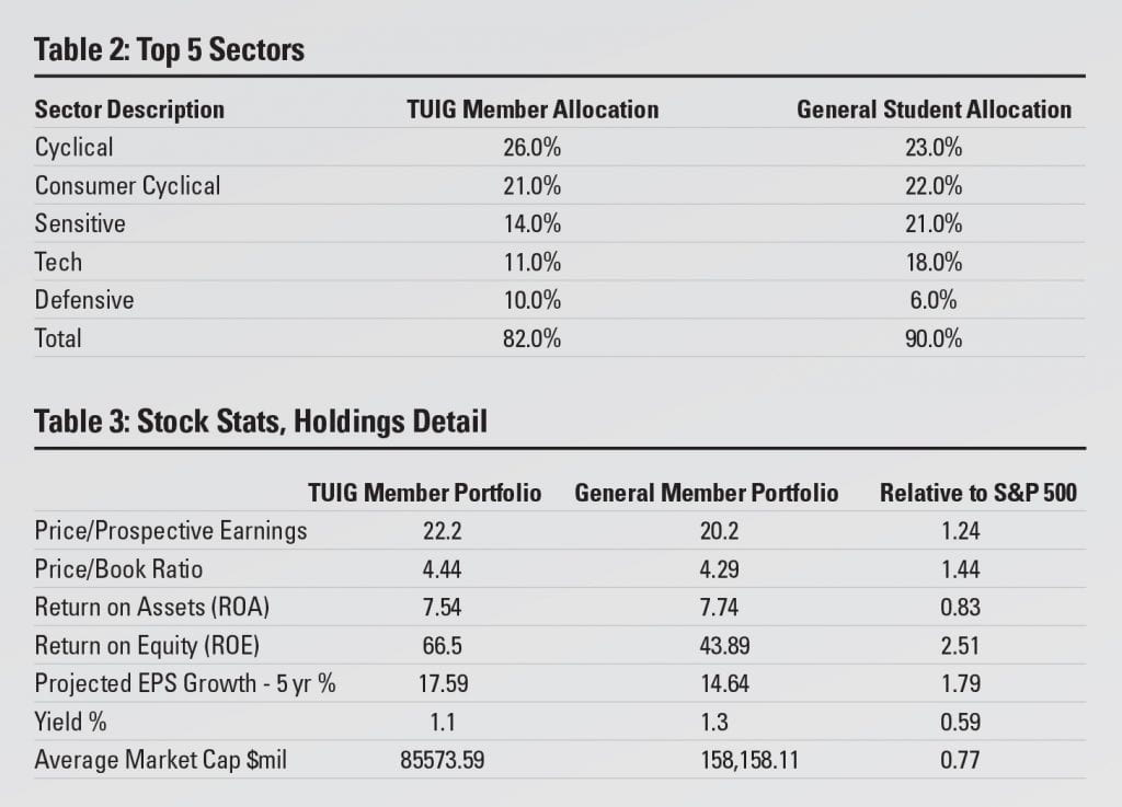 Table 2: Top 5 sectors and table 3: stock stats, holdings detail