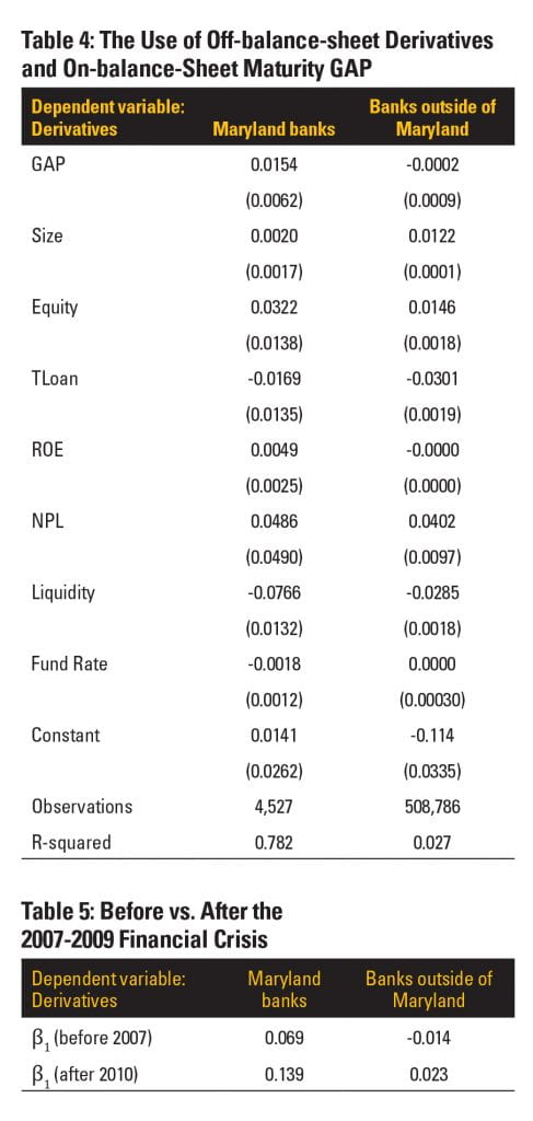 Table 4: The use of off-balance-sheet derivatives and on-balance-sheet maturity GAP