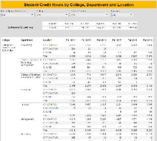 Student Credit Hour link