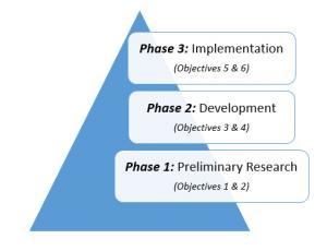 Methodology (Phases)