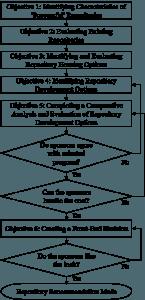 method flowchart9