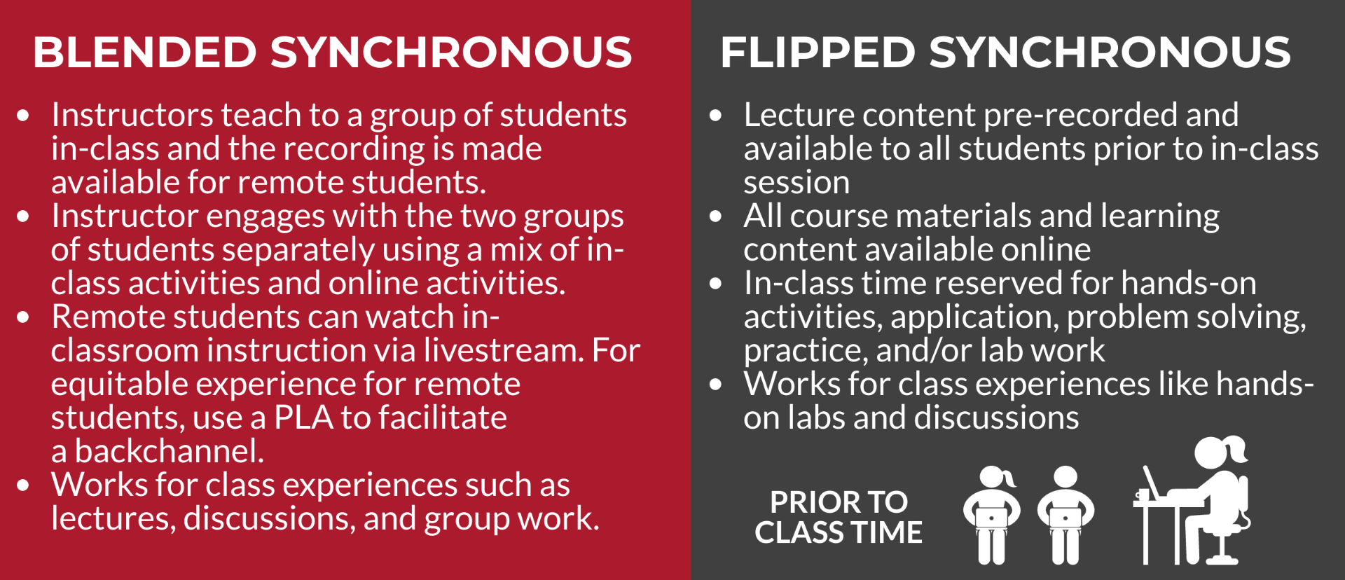 descriptions of blended and flipped synchronous teaching styles