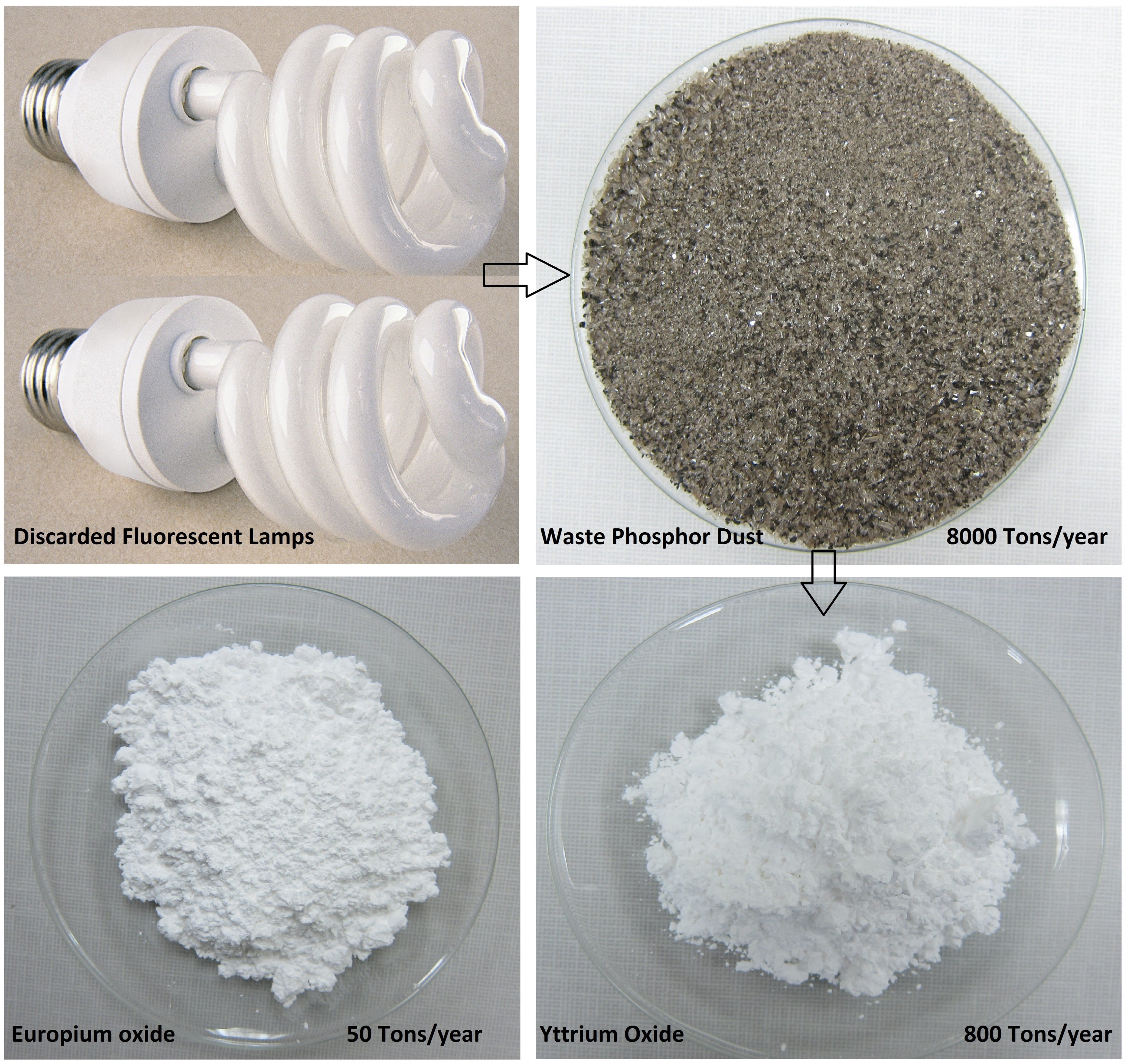 CR3 Picture Separation of Europium and Yttrium Phosphor Dust