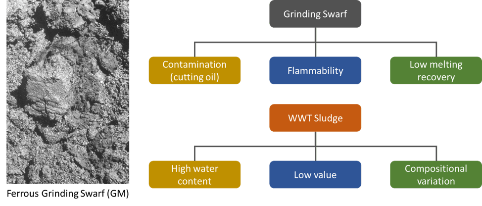 Waste Water Treatment Sludge & High Value Grinding Swarf Recycling