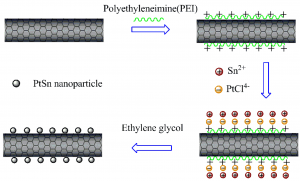 Featured works: An effective approach towards the immobilization of PtSn nanoparticles on noncovalent modified MWCNTs for ethanol oxidation