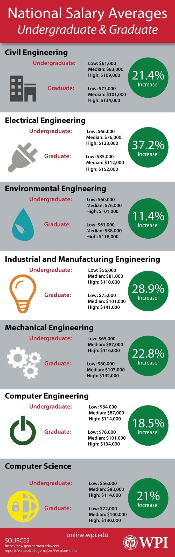 national salary averages undergraduate versus graduate national salary averages undergraduate versus graduate infographic