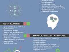 What Systems Engineering Knowledge Do Engineers Need? [Infographic]