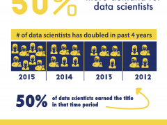 The Growth in Data Science [Infographic]