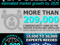 Cybersecurity: Hacking into the Job Market [Infographic]