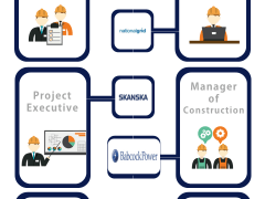 Glance at Careers in Construction Project Management [Infographic]