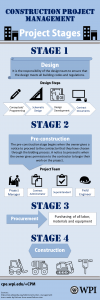 Infographic-_CPM_Project_Stages