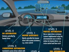 Are we there yet? The road to self-driving cars [Infographic]