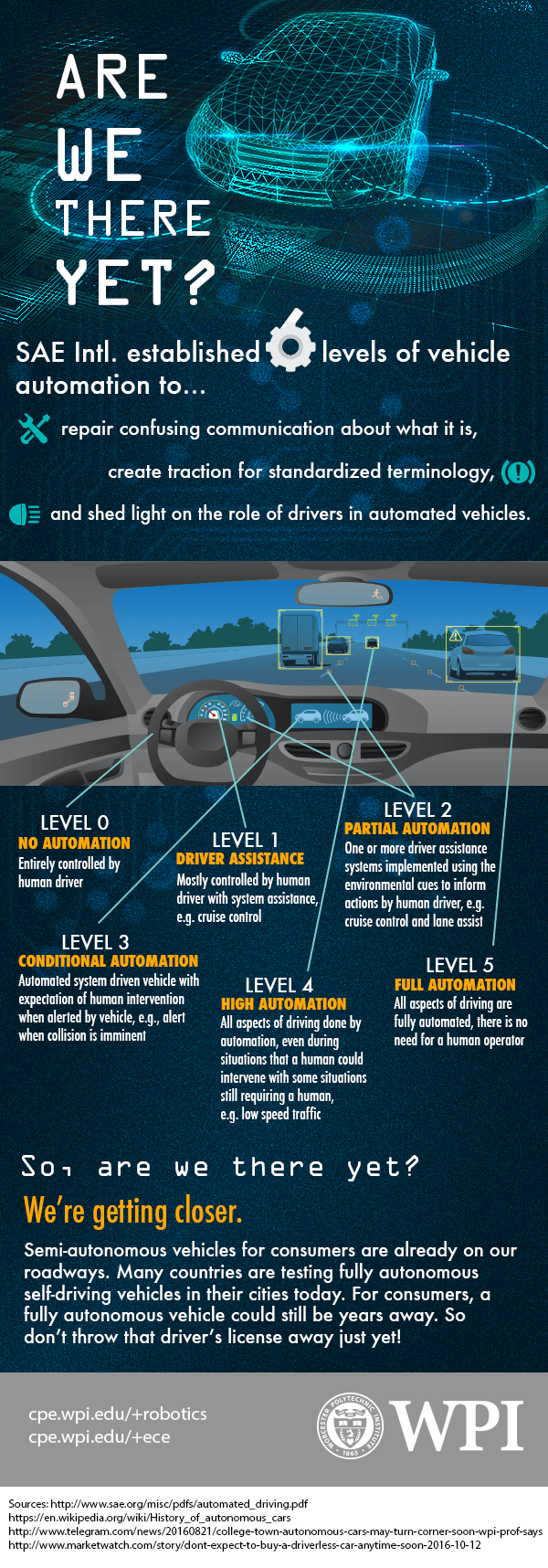 Are we there yet? The road to self-driving cars [Infographic] : Catalyst