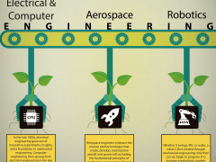 Mechanical Engineering: The Root of Innovation [Infographic]