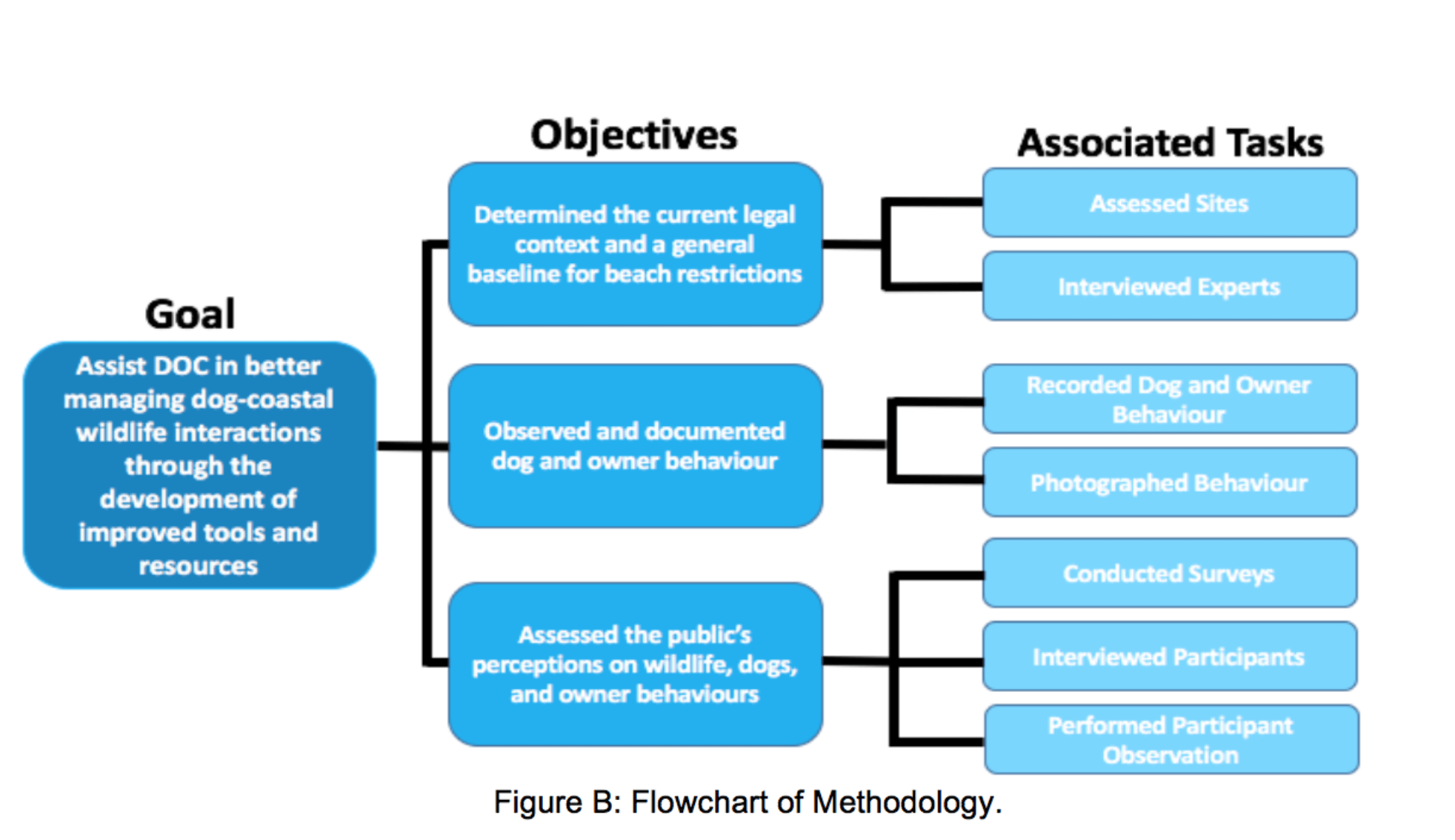 Research Methodology Flow  Scribd