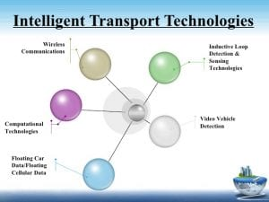 intelligent-transportation-system-its-5-728