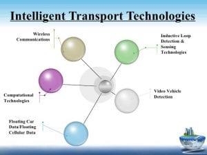 intelligent-transportation-system-its-5-728