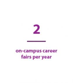 2 on-campus career fairs per year